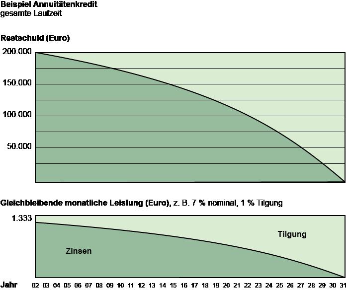 diagrammbeispiel annuittendarlehen - Annuitatendarlehen Beispiel